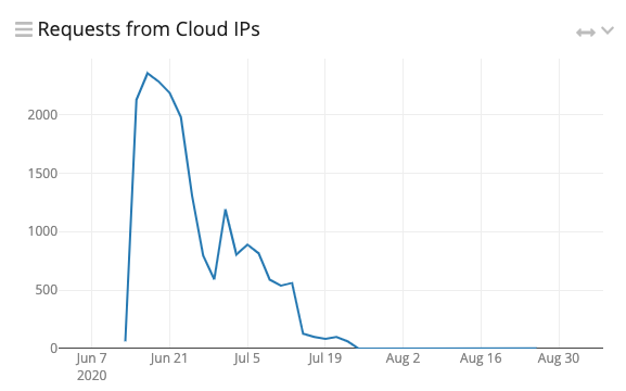 Cloud IPs